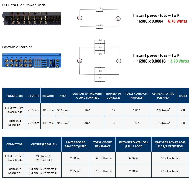 Vergleich von Steckverbindern mit gedrehten Kontakten und Steckverbindern mit gestanzten Kontakten